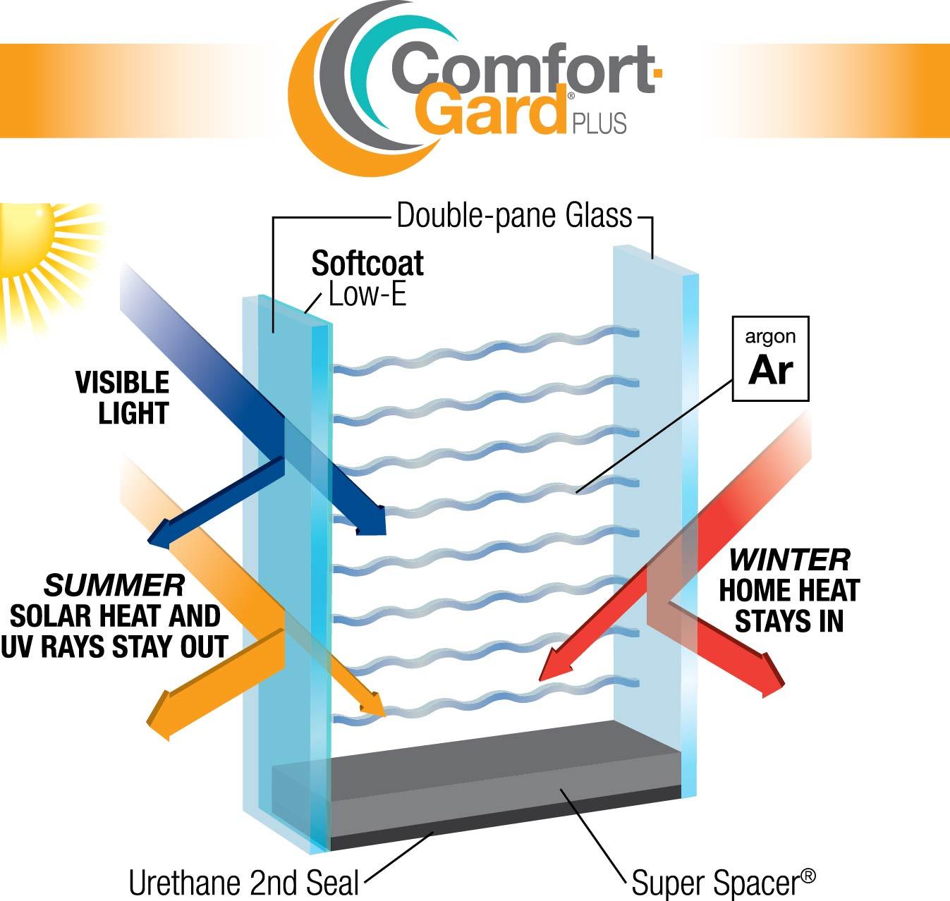 Low Emissivity Doubleglazingdiagram E Does Glass Prevent Fading 1347x1278