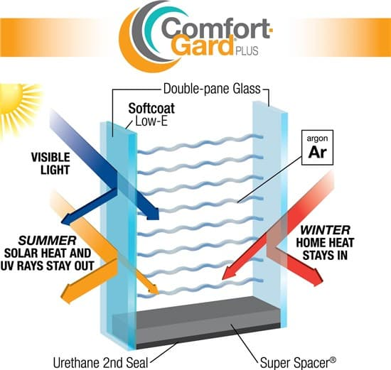 What are the benefits of argon gas in windows for Argon gas windows