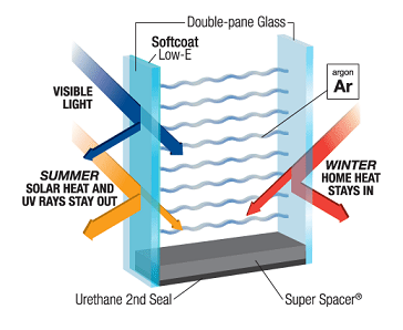 Double-Pane Glass Energy-Efficiency Chart