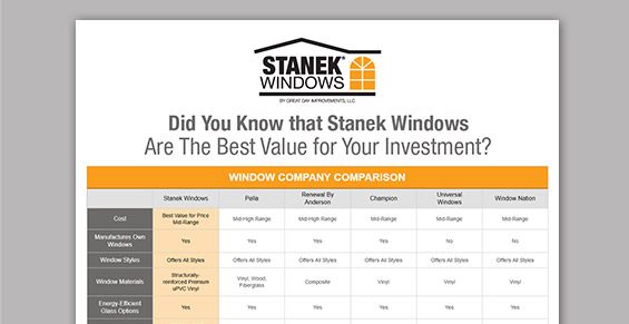 Window buying resources how to purchase windows stanek for Window brand comparison