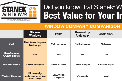 Compare Replacement Window Costs