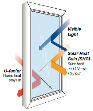 Understanding Replacement Window Ratings