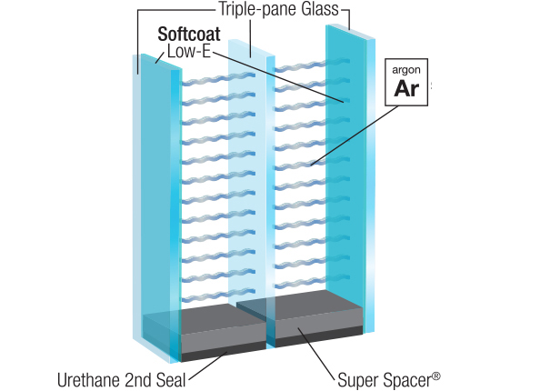 energy-efficient windows have multiple panes of glass
