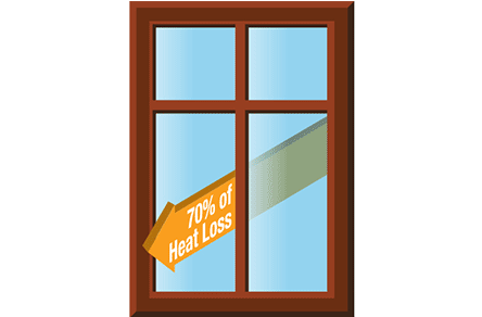 70 percent of energy loss occurs in windows and doors