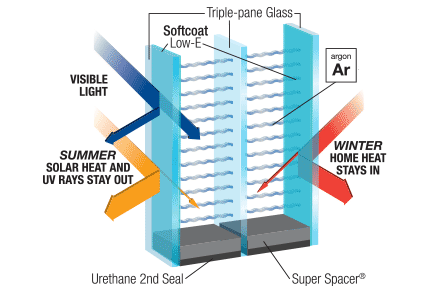 energy-efficient windows with low-e coating
