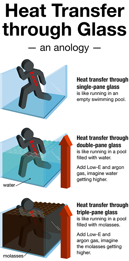 heat transfer through glass