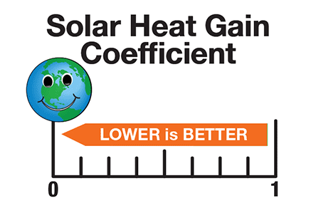 Solar Heat Gain Coefficient (SHGC)
