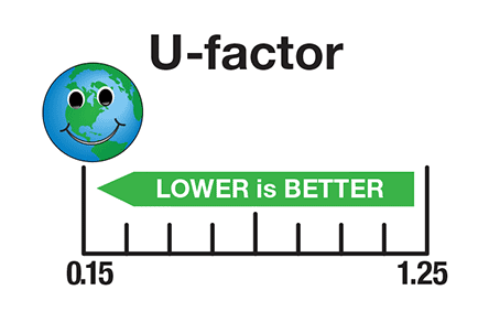 U-Factor, also known as U-Value