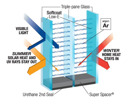 Graphic showing how triple-pane-glass is energy efficient